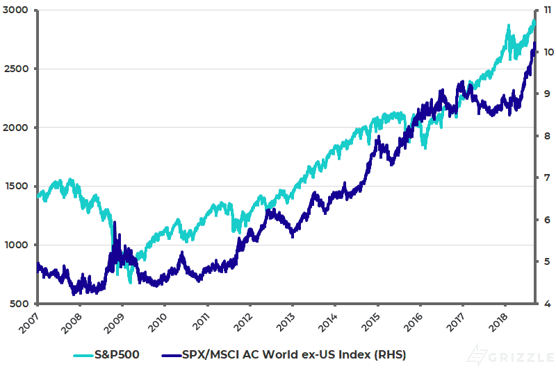 S-P500 relative to MSCI AC World ex-US