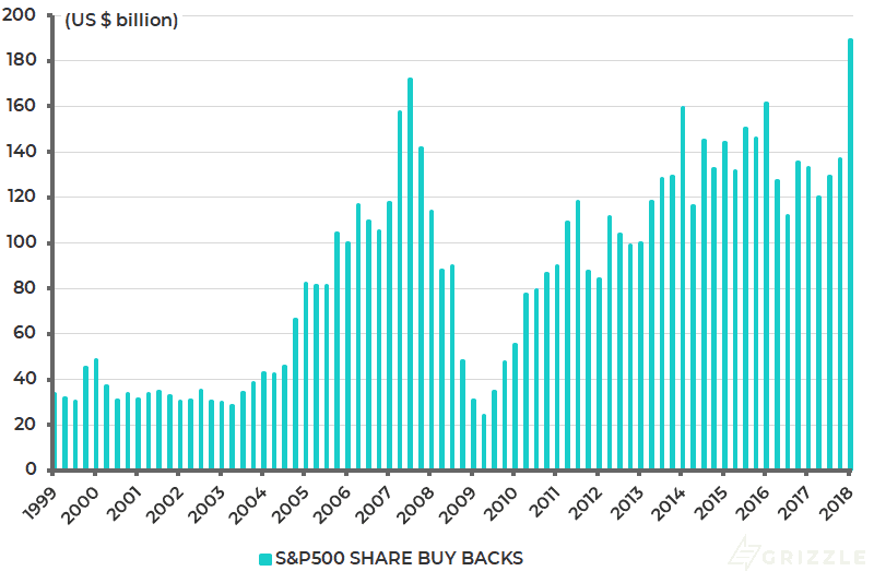 S-P500 share buybacks
