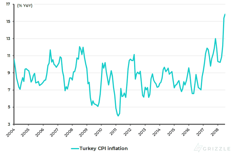 Turkey CPI inflation
