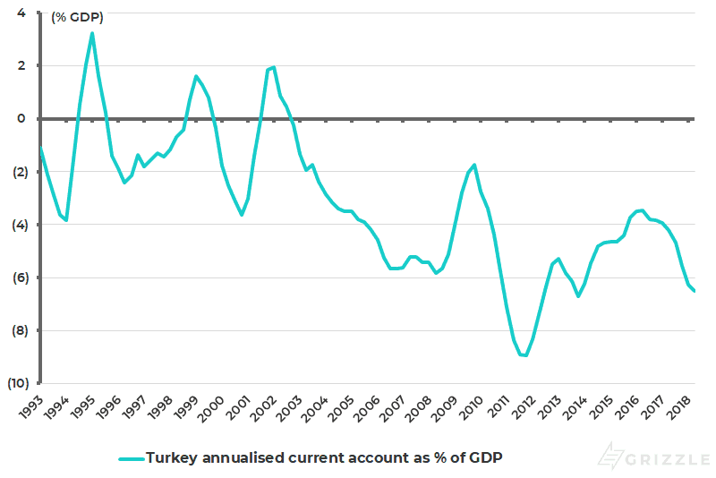 Turkey current account as pct of GDP