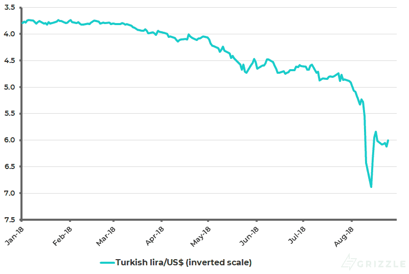Turkish lira - USD