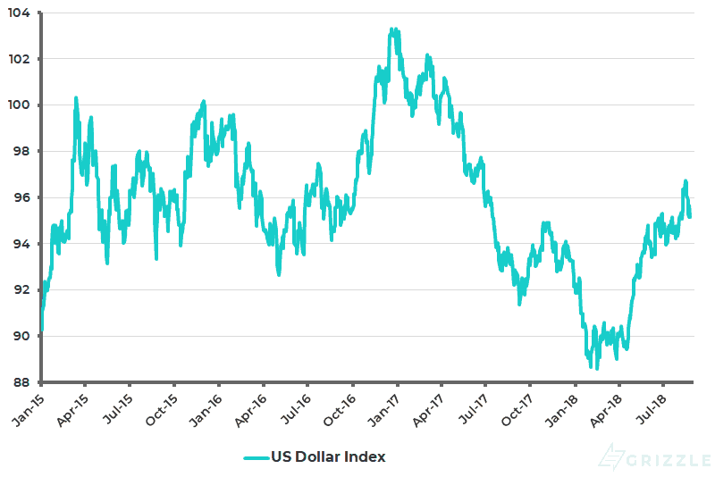 US Dollar Index - Aug 26 2018