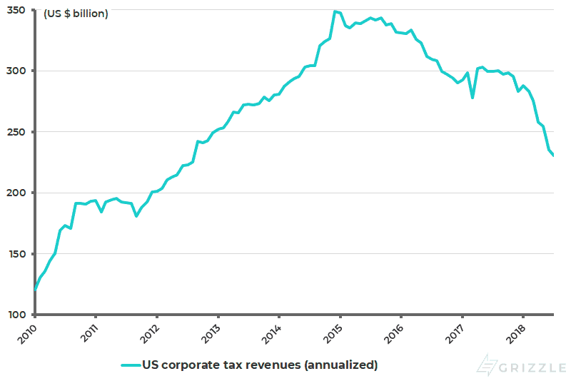 US annualized corporate tax revenues