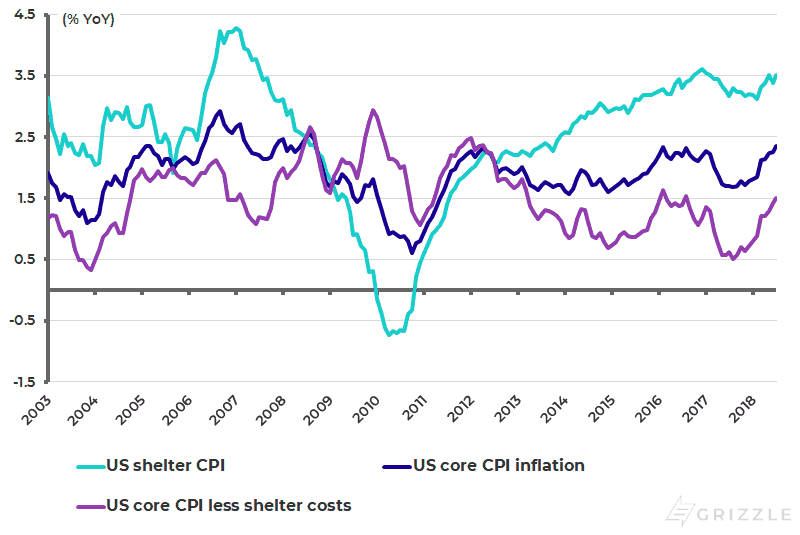 US core CPI inflation - Aug 2018