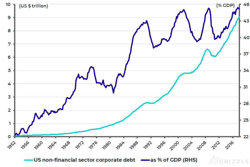 US non-financial sector corporate debt