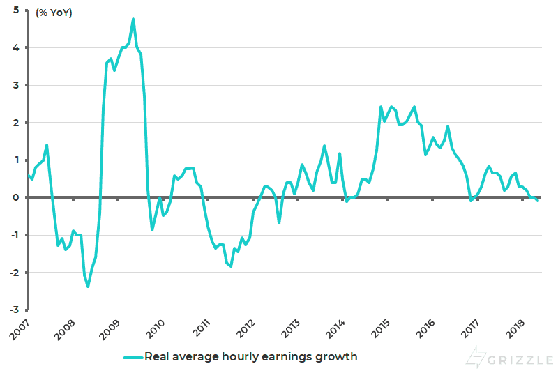 US real average hourly earnings growth