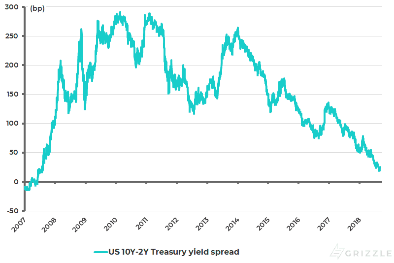 US yield curve (10Y-2Y Treasury bond yield spread)
