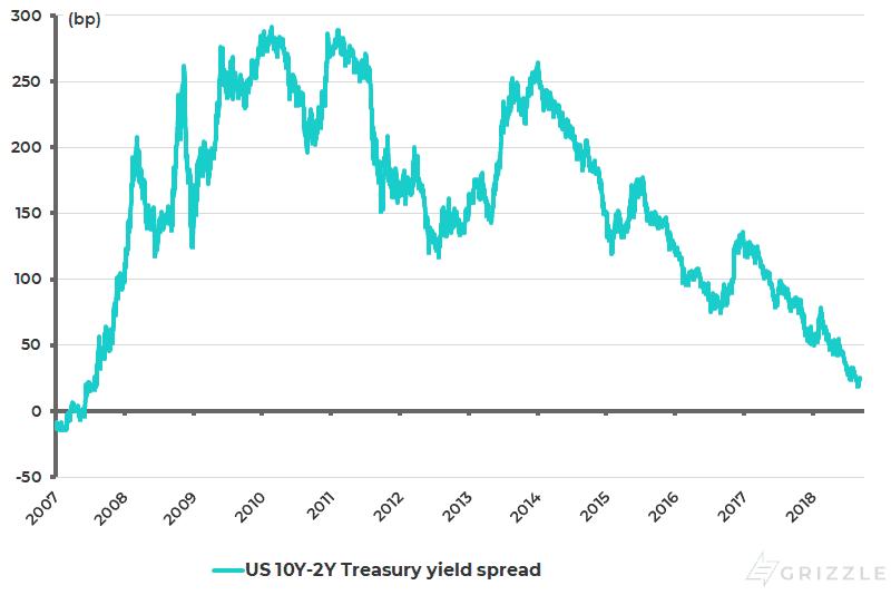 US yield curve (10Y-2Y Treasury bond yield spread)