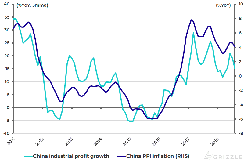 China industrial profit growth and PPI inflation