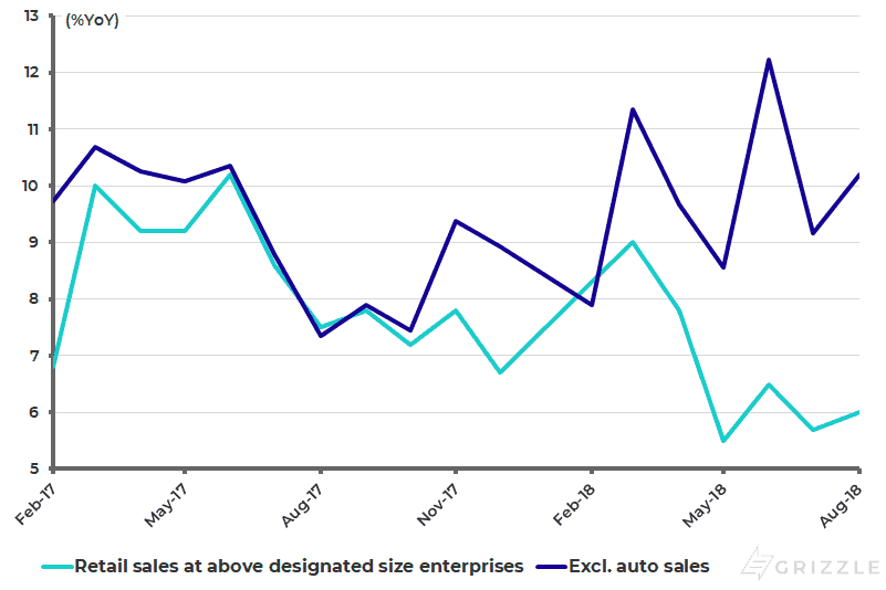 China retail sales growth at above designated size enterprises