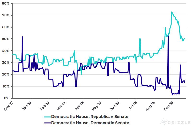 Iowa Electronic Markets (IEM) - 2018 US Congressional Control Market
