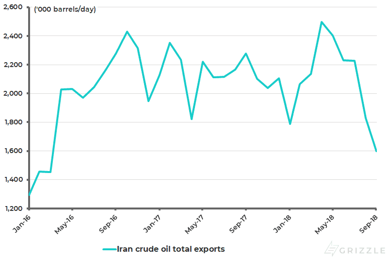 Iran crude oil exports