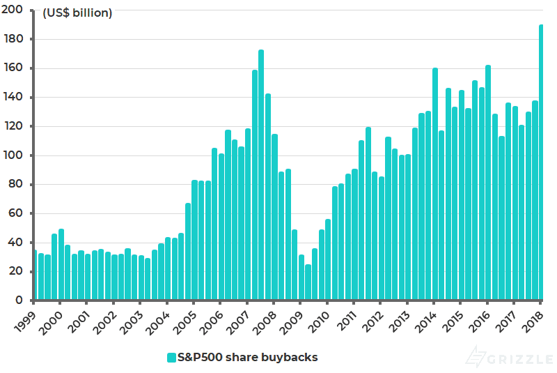S-P500 actual reported share buybacks