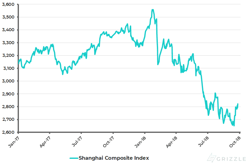 Shanghai Composite Index Oct 2018