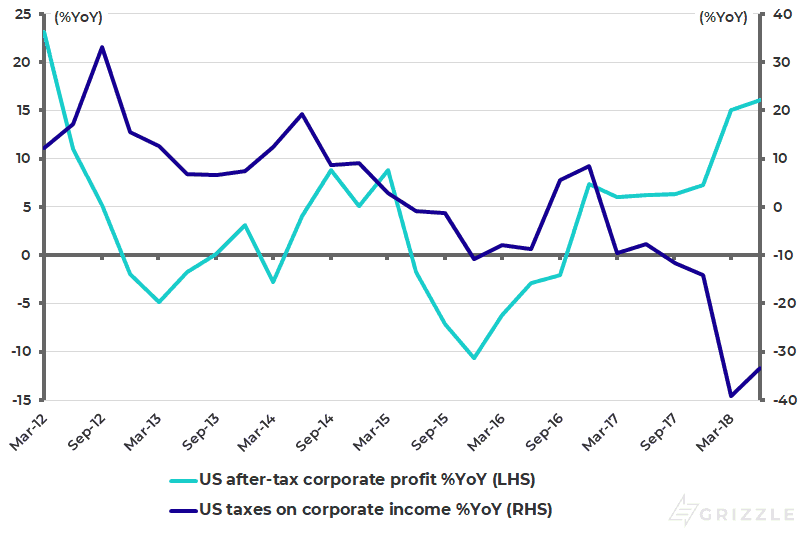 US after-tax corporate profits and corporate taxes