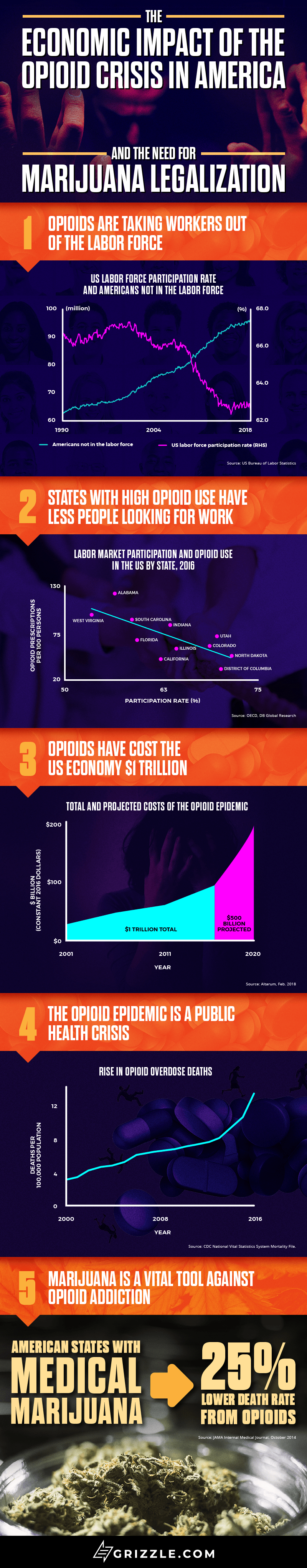 cannabis legalization and the opioid epidemic - infographic