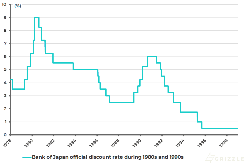 Bank of Japan official discount rate during 1980s and 1990s