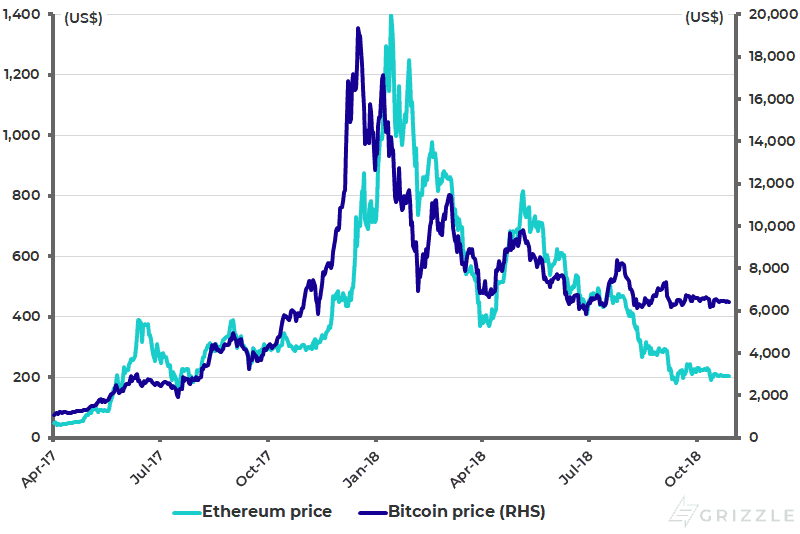Bitcoin and Ethereum prices
