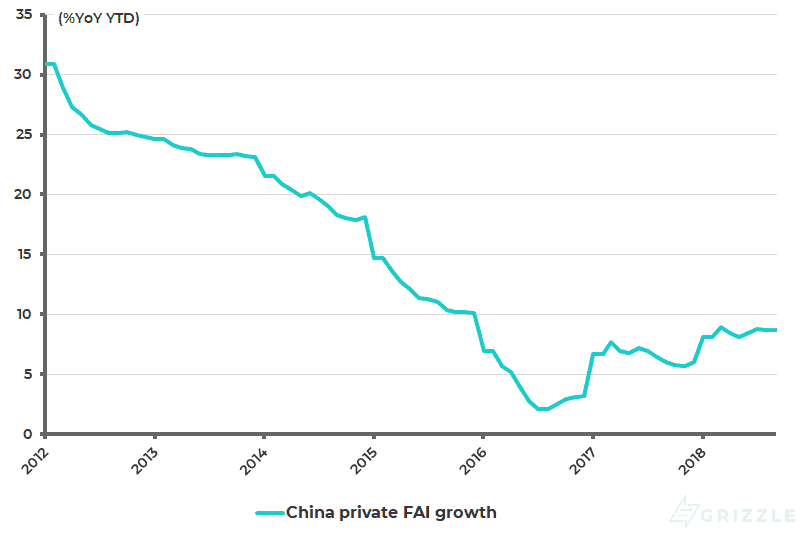 China private fixed asset investment growth