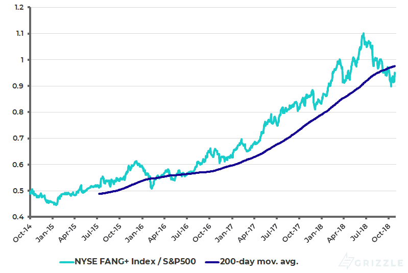 NYSE FANG+ Index relative to S&P500