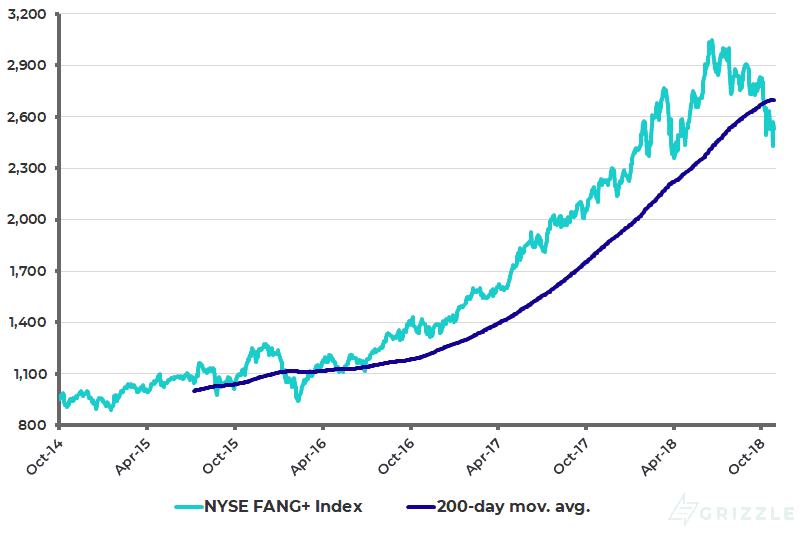 NYSE FANG+ Index