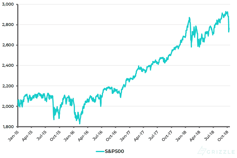 S&P 500 - Oct 2018