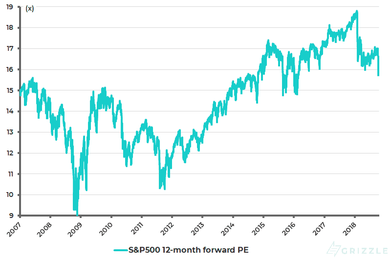 S&P500 12-month forward PE