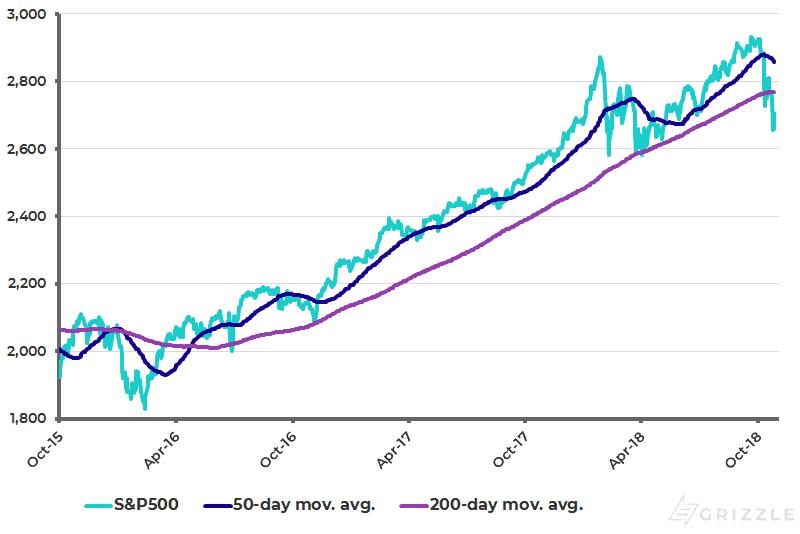 S&P500 - October 2018