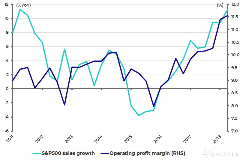 S&P500 sales growth and operating profit margin