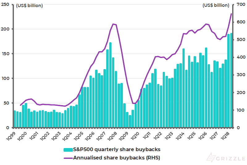 S&P500 share buybacks - Oct 2018