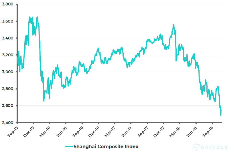 Shanghai Composite Index - Oct 2018