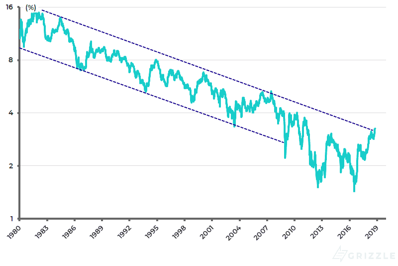 US 10-year Treasury bond yield (log scale)