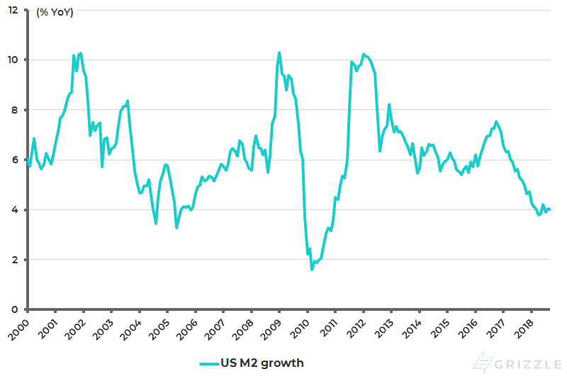 US M2 growth