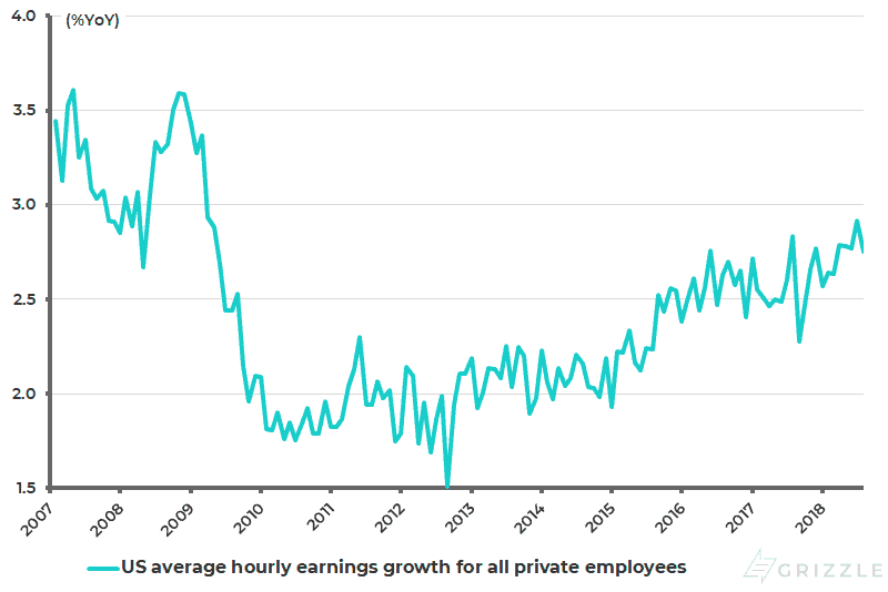 US average hourly earnings growth