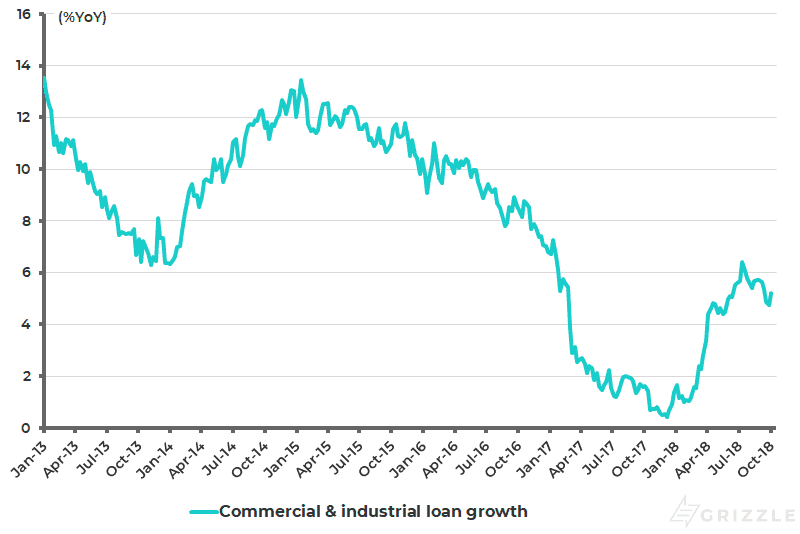 US banks commercial and industrial (C&I) loan growth