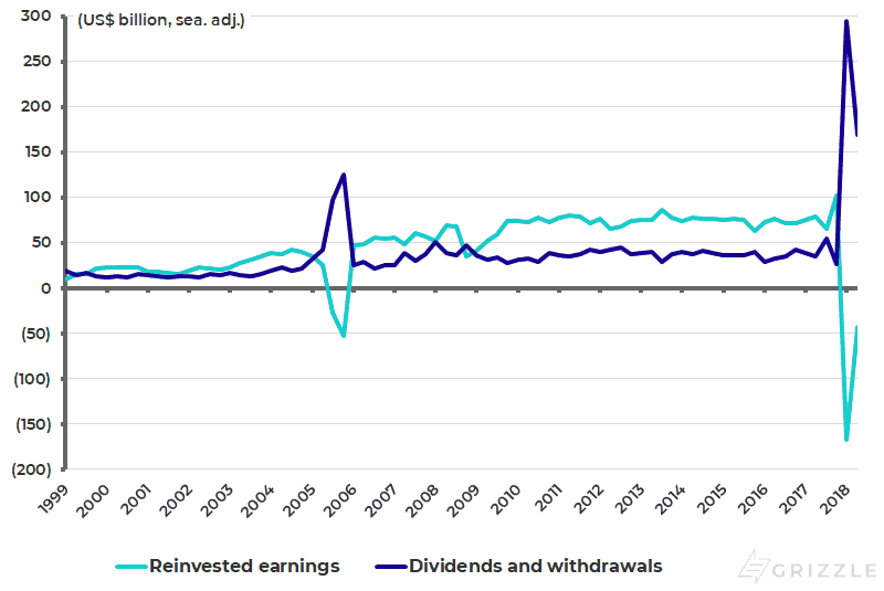 US direct investment income receipts - Dividends and reinvested earnings