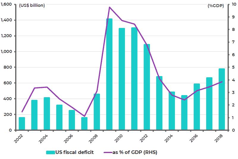 US fiscal deficit