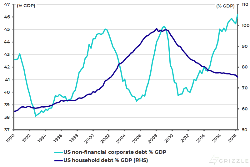 US non-financial corporate debt and household debt as % of GDP