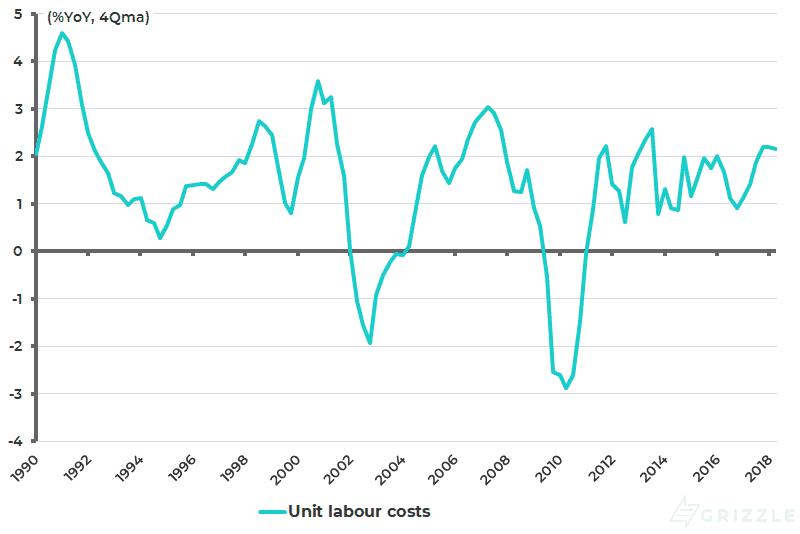 US unit labour costs