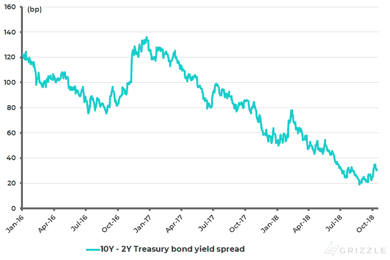 US yield curve (10Y-2Y Treasury bond yield spread) - Oct 2018