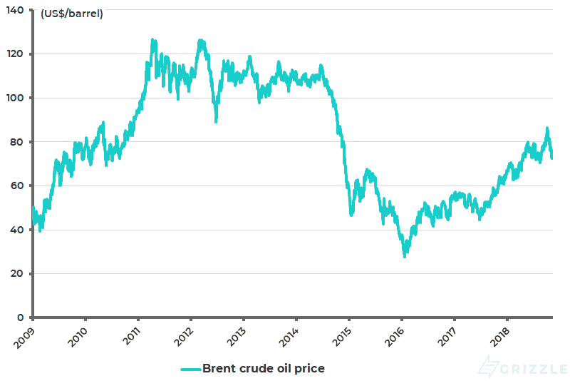 Brent crude oil price - Nov 2018