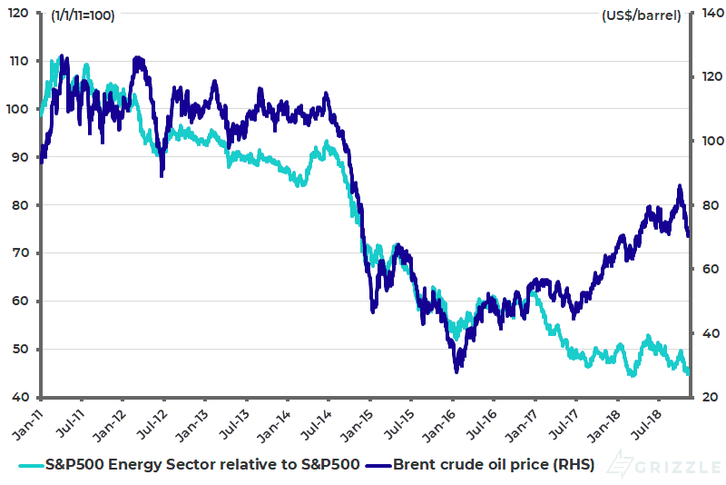 Brent crude oil price and S&P500 Energy Sector Index relative to S&P500