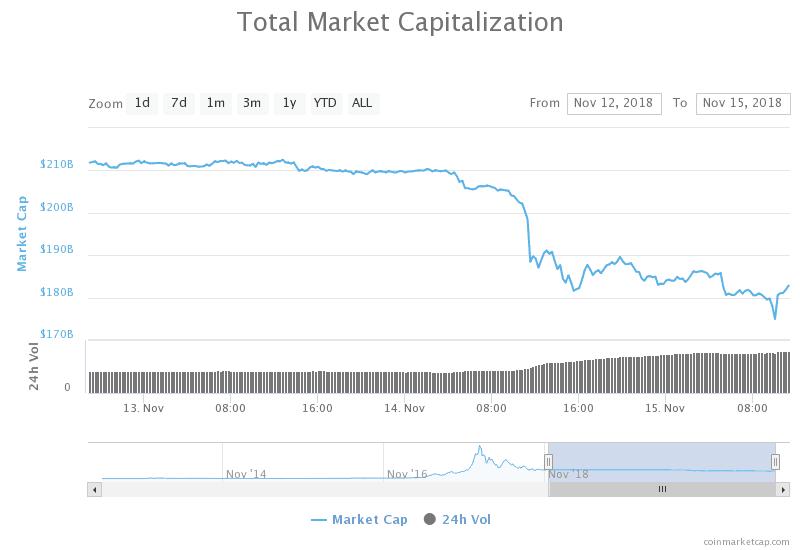 Crypto Markets Sell Off Nov 14-15