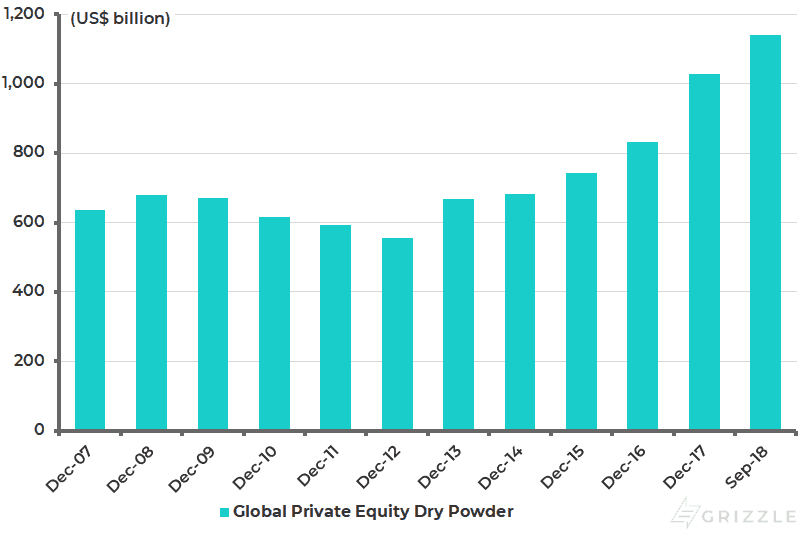 Global private equity dry powder (cash reserves)