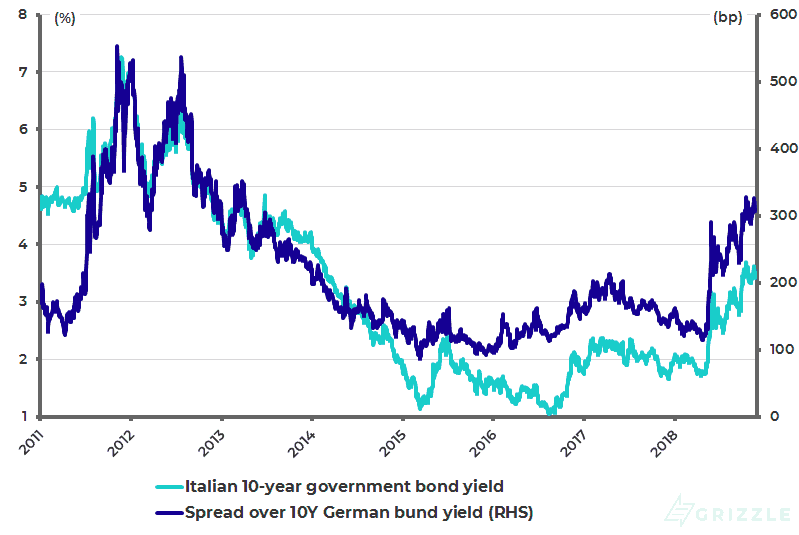 Italian 10-year government bond yield and spread over 10-year German bund yield