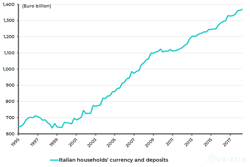 Italy household savings as Pct of gross disposable income
