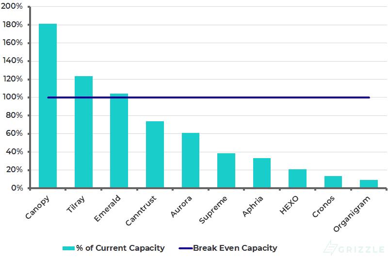 Marijuana Industry Breakeven Current Capacity - Nov 16 2018