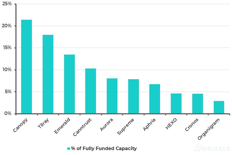 Marijuana Industry Breakeven Fully Funded Capacity - Nov 16 2018