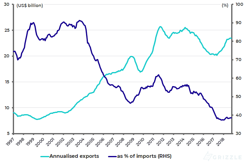 Pakistan annualised exports as Pct of annualised imports