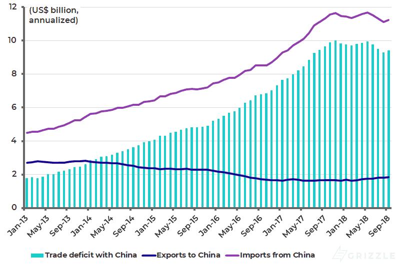 Pakistan trade with China